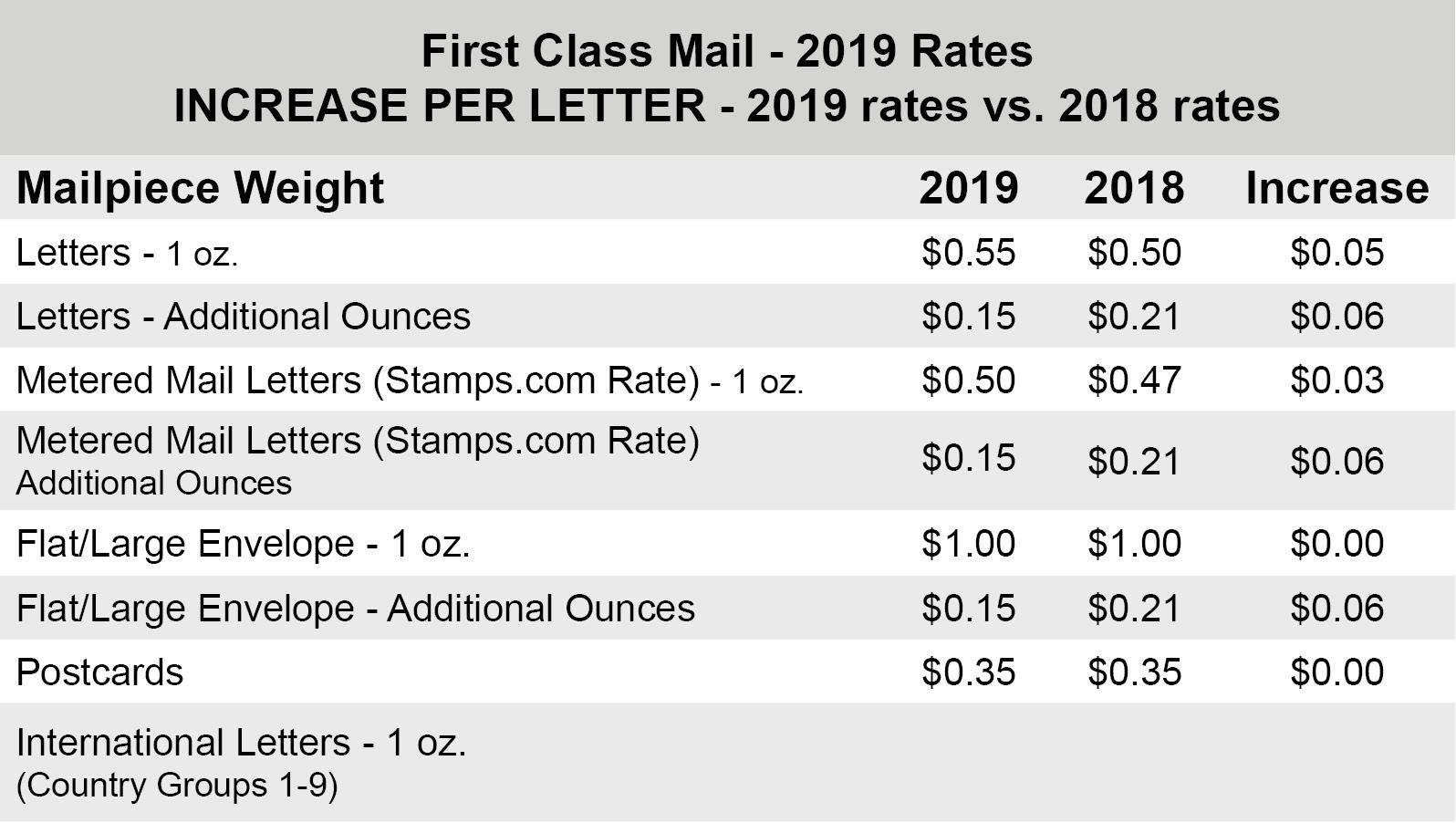 rates chart